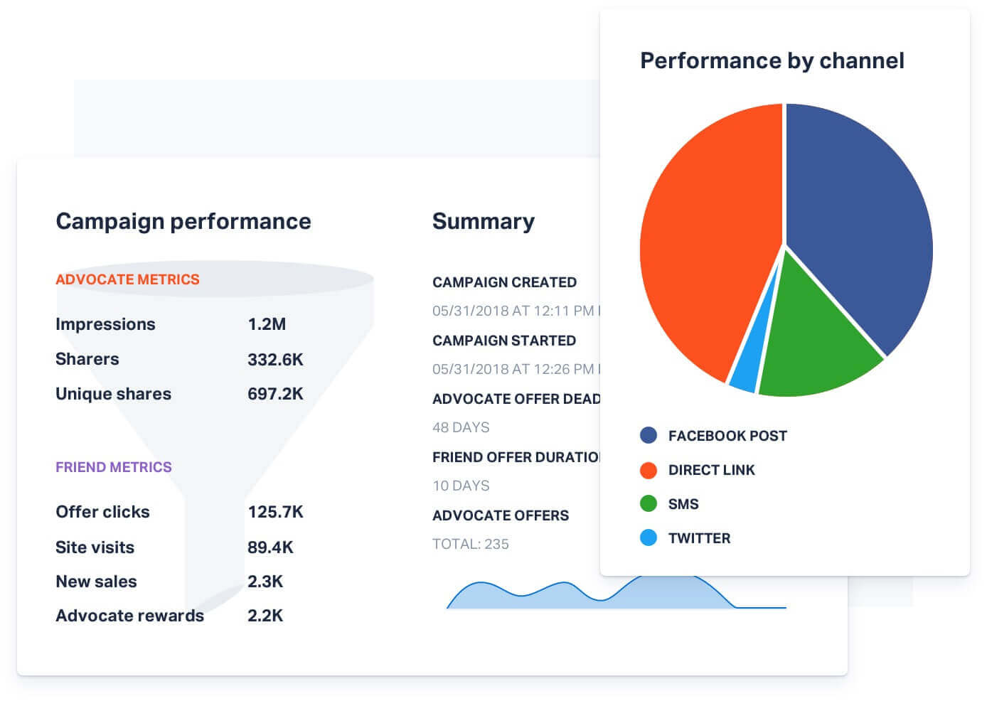 Campaign details Powerful Data & Reporting - referral marketing